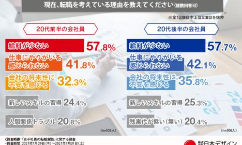 株式会社日本デザイン 給料/やりがい/将来のどれが大事?行きたい業界はどこ?転職意識、20代前半と後半の違いを徹底調査!