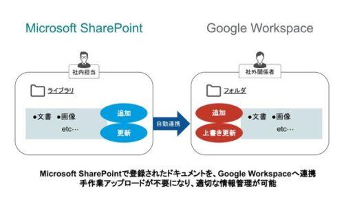 株式会社ストラテジット ドキュメントの追加や更新を自動API連携する「Microsoft SharePoint to Google Workspace」をSaaStainerに掲載開始
