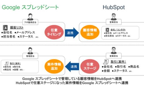 株式会社ストラテジット Google スプレッドシートからHubSpotへ顧客情報を自動API連携する「Google スプレッドシート to HubSpot」をSaaStainerに掲載開始
