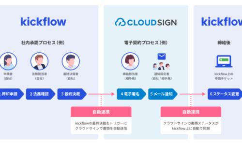 株式会社kickflow あたらしいクラウド稟議・ワークフロー「kickflow」が「クラウドサイン」との連携機能をリリ ース